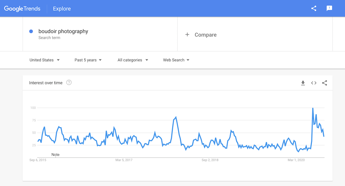 Google Trends boudoir photography search term best genre of photography