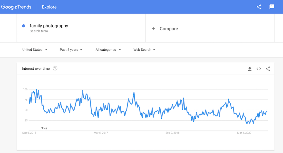 Google Trends family photography search term chart