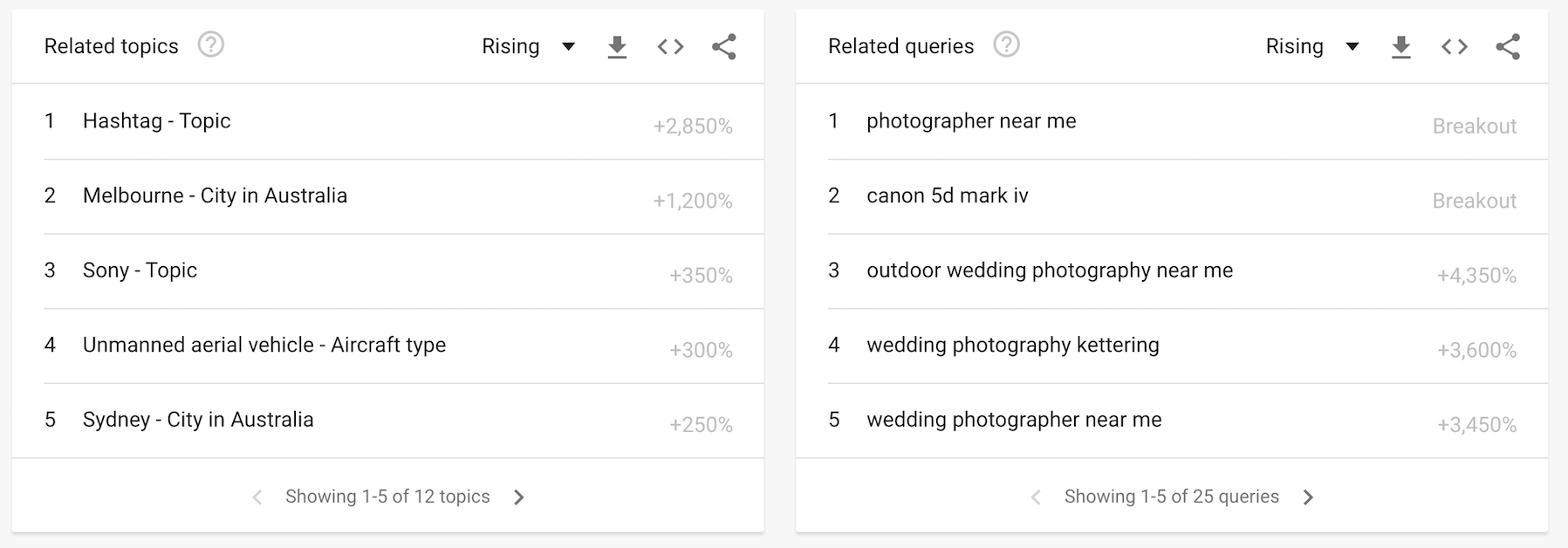 wedding photography Google Trends related topics queries