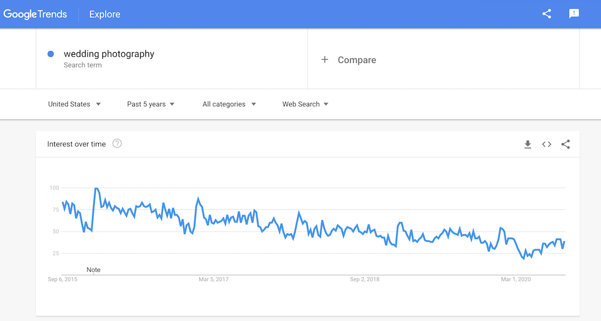 Google Trends wedding photography search term
